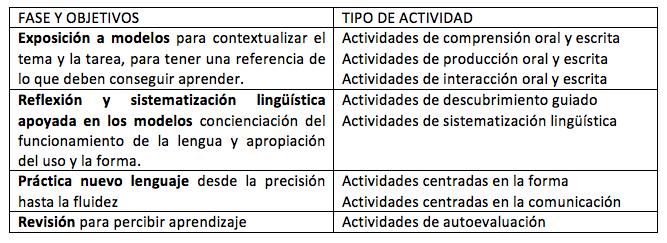 Modelos de planificación de tareas en la clase de ELE 01