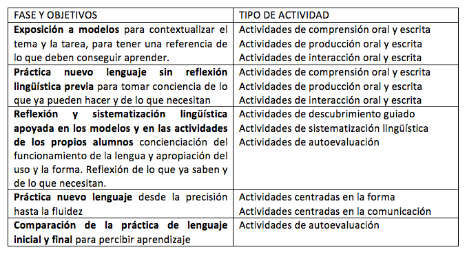 Modelos de planificación de tareas en la clase de ELE 02